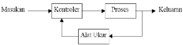 Sistem kontrol dalam fisika instrumentasi greatest blessing in contoh dari sistem kontrol loop tertutup adalah ac air conditioner kulkas pompa otomatisdll ccuart Gallery